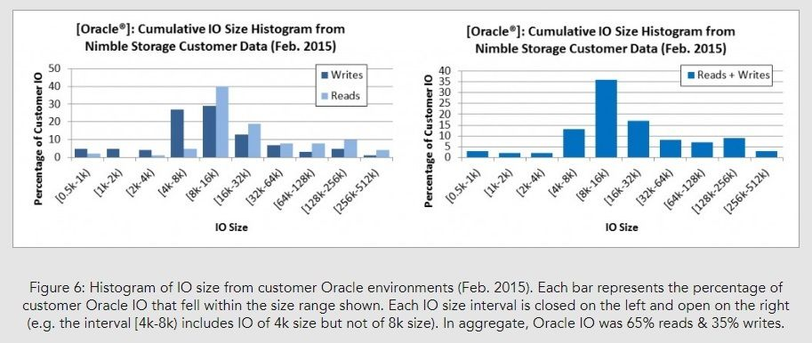 Storage Performance Benchmarks Are Useful – If You Read Them Carefully_Image06.jpg