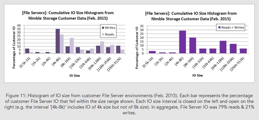 Storage Performance Benchmarks Are Useful – If You Read Them Carefully_Image11.jpg