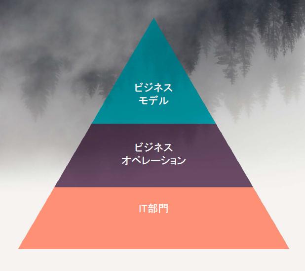 digital transformation three layers.png