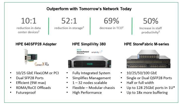 SimpliVity and StoreFabric network.jpg