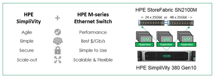 HPE SimpliVity and M-series Ethernet switch.jpg