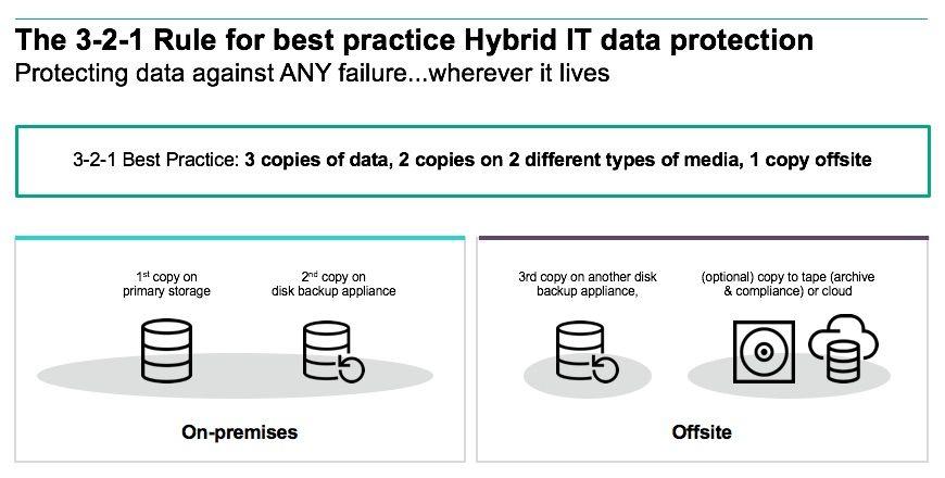 Data Protection 3 2 1 Rule.jpg