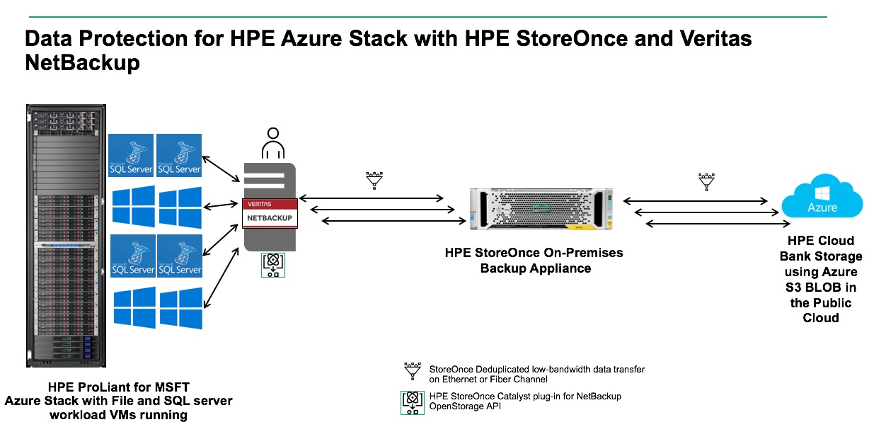 Data protection for Azure Stack hybrid cloud environments using HPE