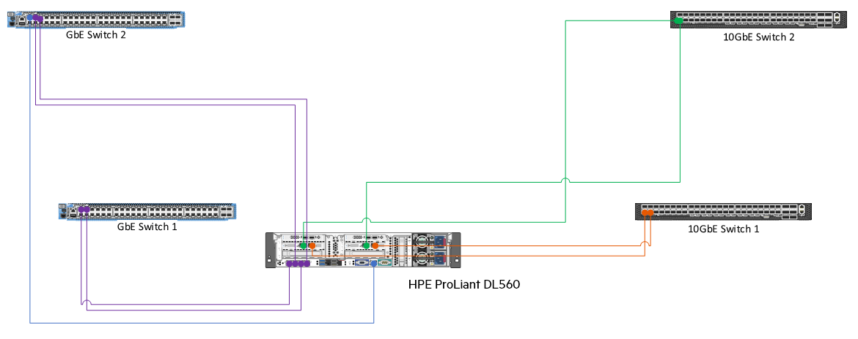 Redundant networking wiring diagram