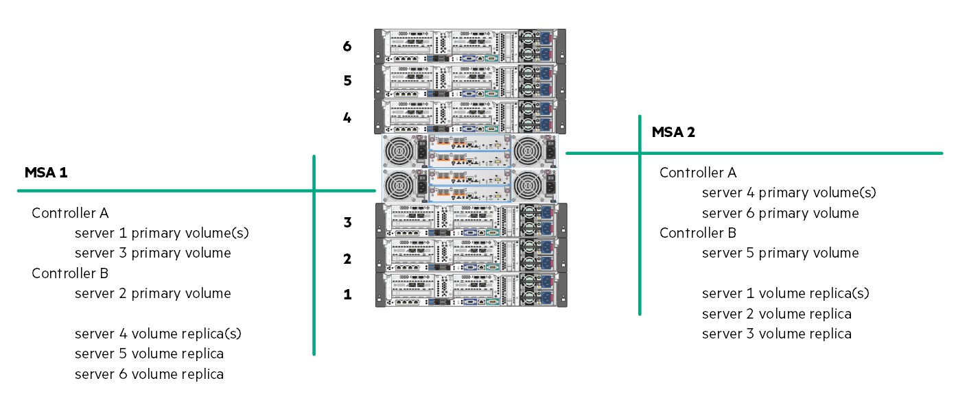 Reference Architecture server to volume distribution