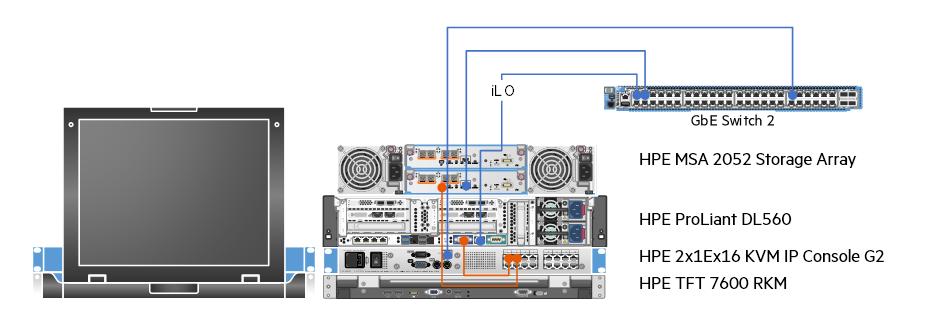 HPE 2x1Ex16 KVM & HPE TFT 7600 RKM wiring diagram