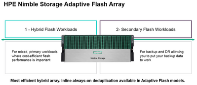 HPE Nimble Storage Adaptive Flash Array.PNG