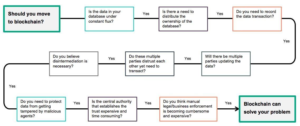 Blockchain flow chart.jpg