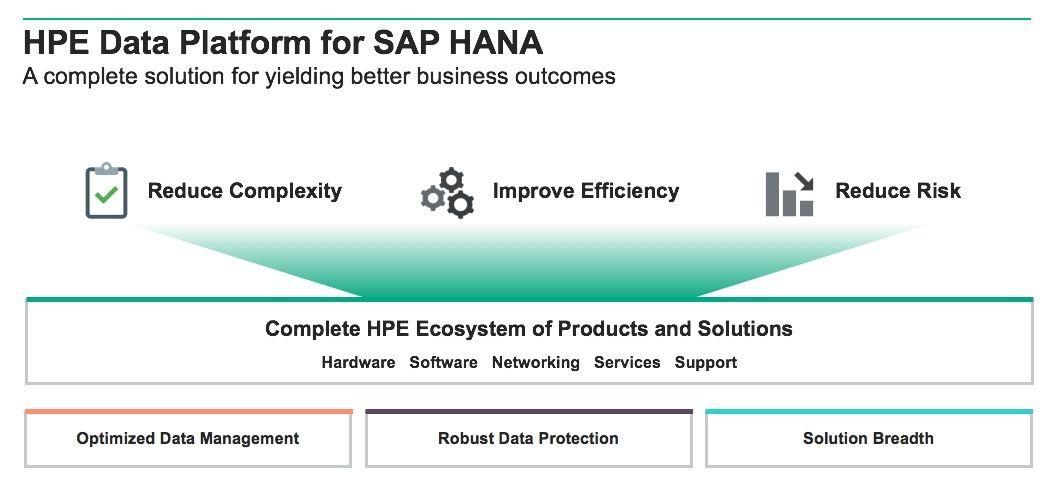 HPE Data Platform for SAP HANA.jpg
