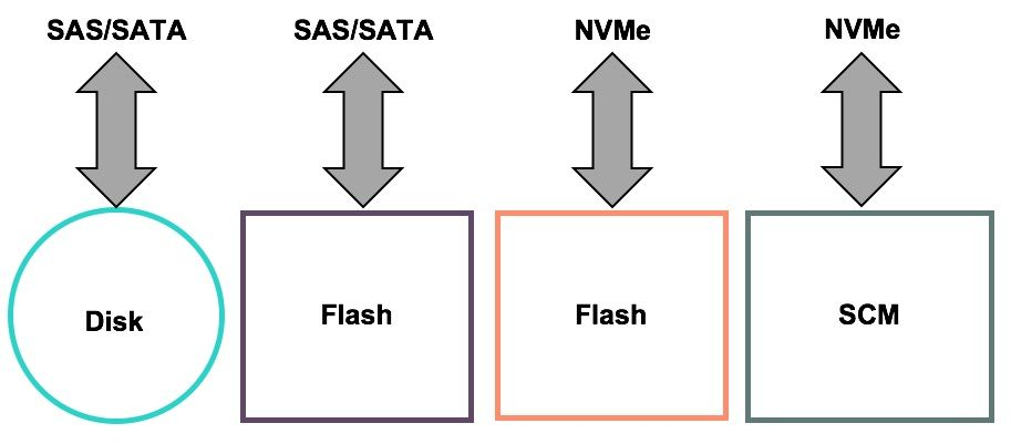 The perfect union: NVM Express, Storage Class Memory and HPE Nimble