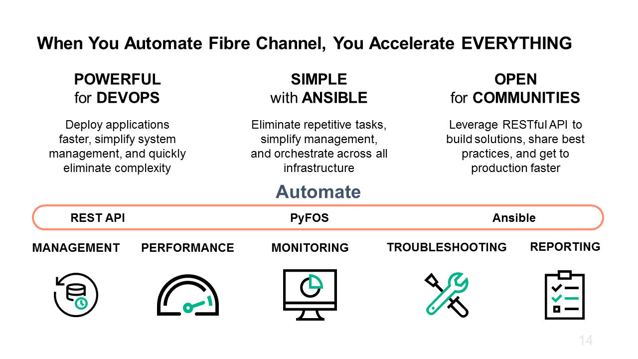 When You Automate Fibre Channel, You Accelerate2.png
