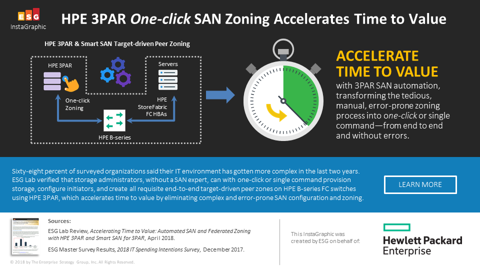 HPE 3PAR One-click SAN Zoning Accelerates Time to Value[1].png