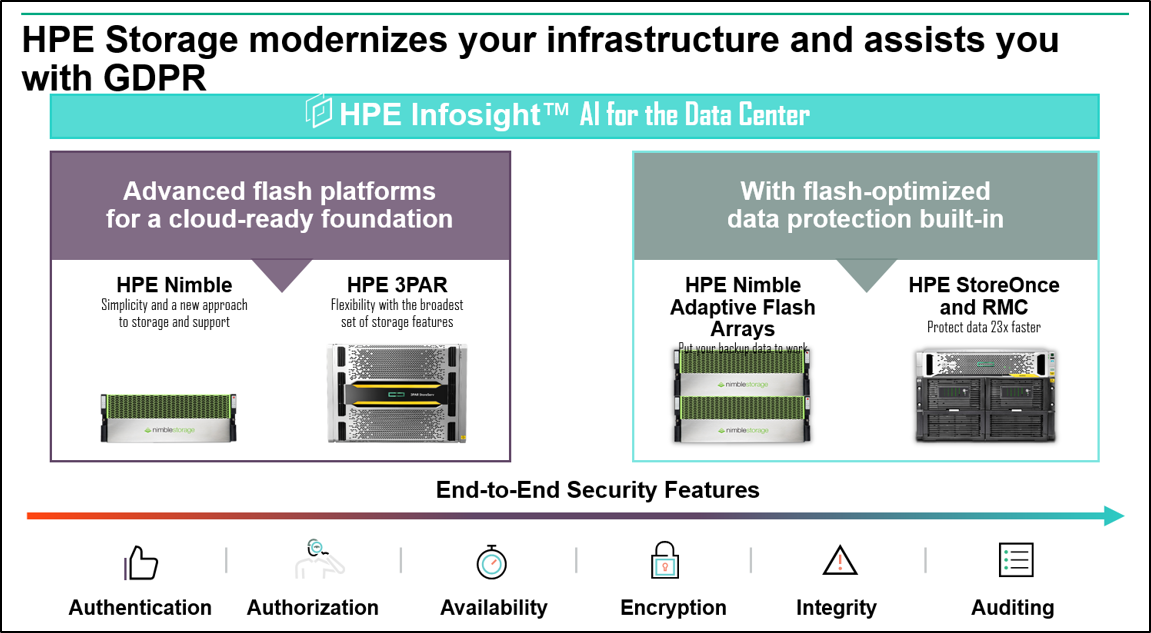 HPE Storage and GDPR.png