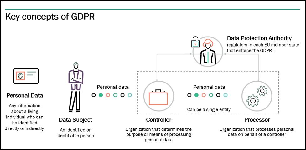 GDPR key concepts.png