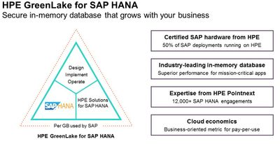 HPE GreenLake for SAP HANA blog 1.jpg