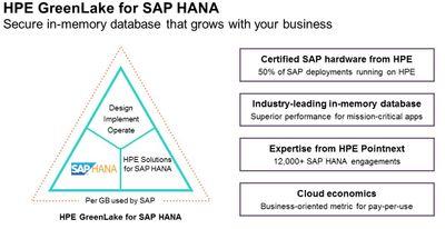 HPE GreenLake for SAP HANA blog 1.jpg