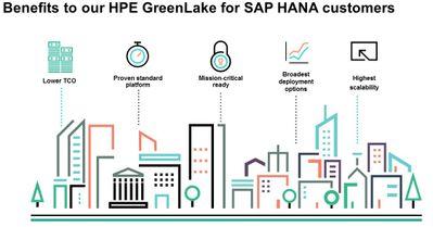 HPE GreenLake for SAP HANA blog 2.jpg