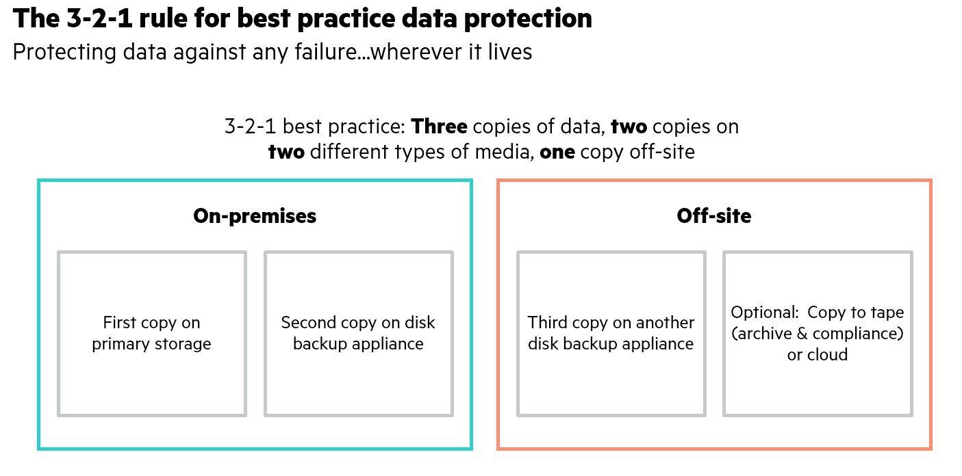 DataProtect3-2-1.jpg