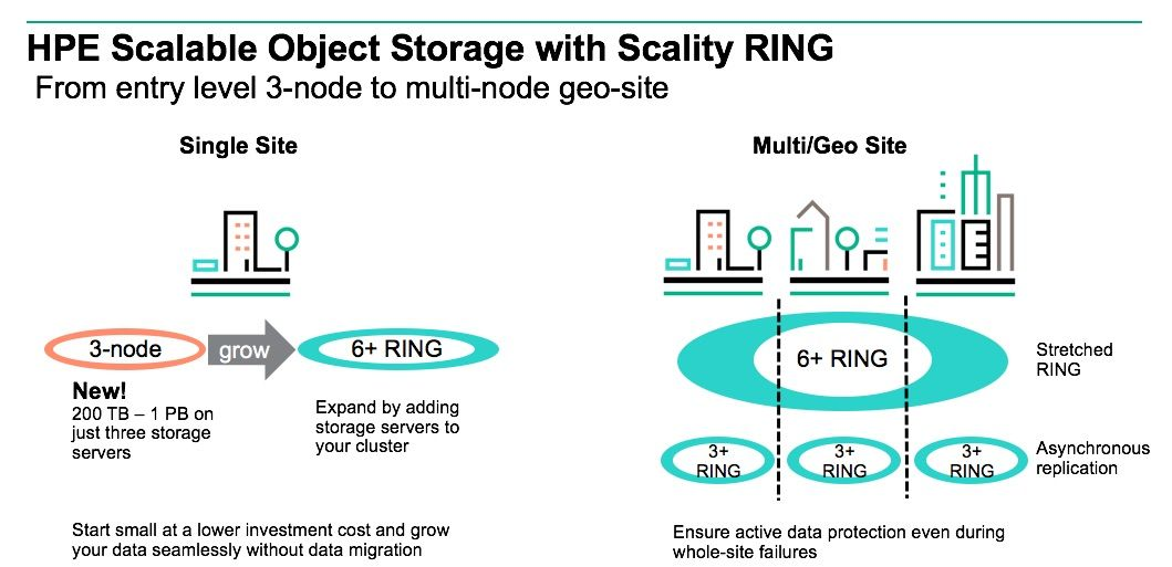 HPE Scalable Object Storage with Scality RING.jpg