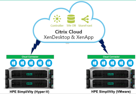 HPE is simplifying IT with Citrix Cloud on HPE Sim