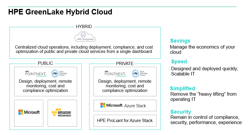 Greenlake hybrid cloud blog image 1.png