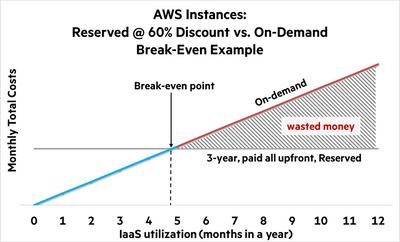 AWS instances.png