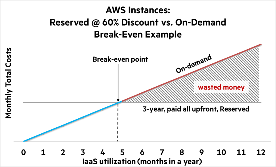 How HPE on-premises infrastructure compares to Amazon Web
