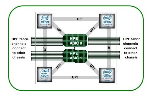 HPE SuperdomeFlex Figure 1.jpg