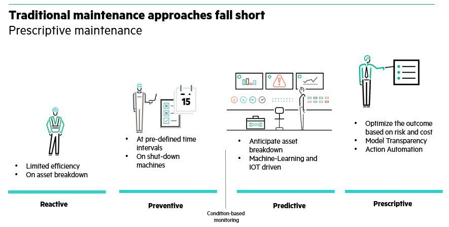 Don't Just Predict the Future – Shape It with HPE Digital