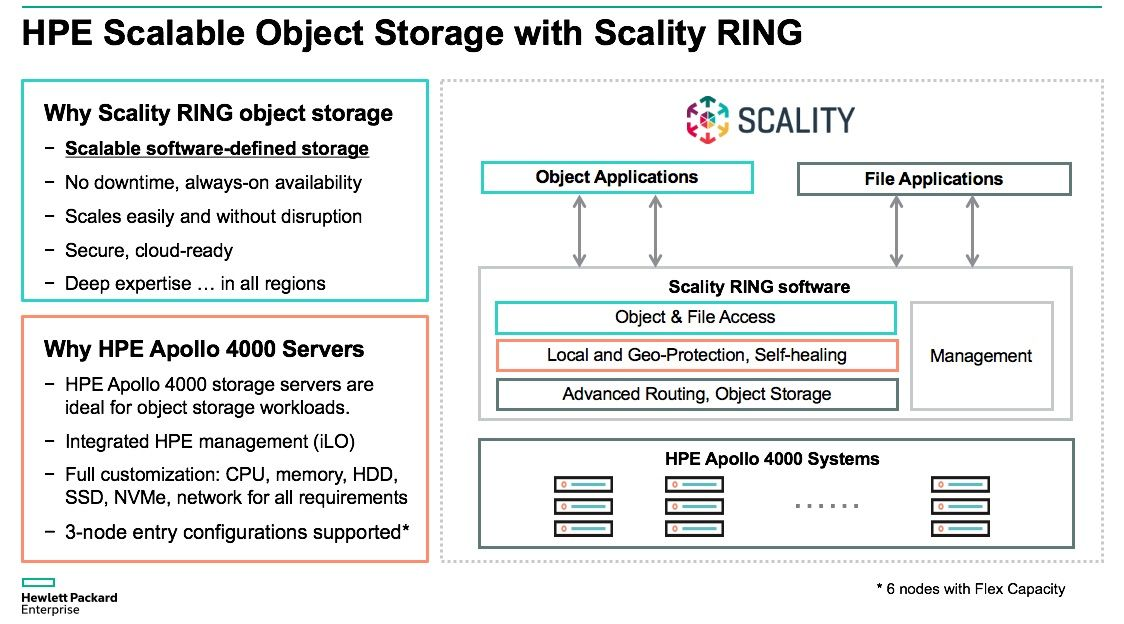 HPE Scalable Object Storage_Scality_1.jpg