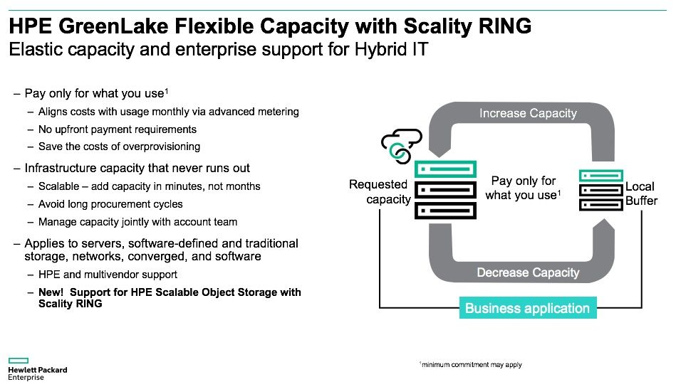 HPE GreenLake Flex Capacity_Scality RING 3.jpg
