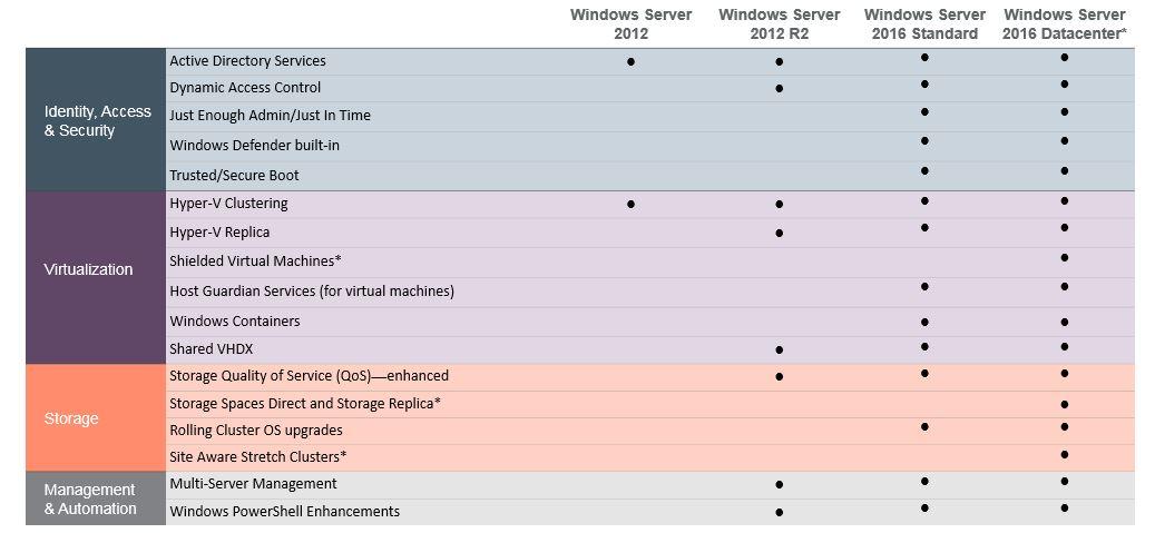 HPE ProLiant DL385 Gen10 Server + Windows Server 2016 Datacenter edition
