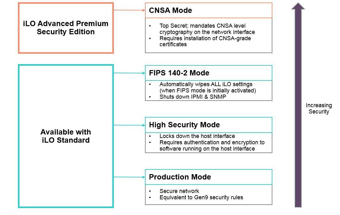 Understanding Hpe Proliant Gen10 Ilo 5 Security Modes