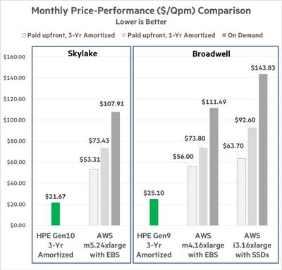 HPE vs AWS - Blog 4 - Pict 1.png