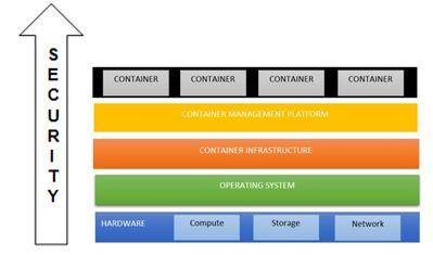Securing Containers Graph.JPG