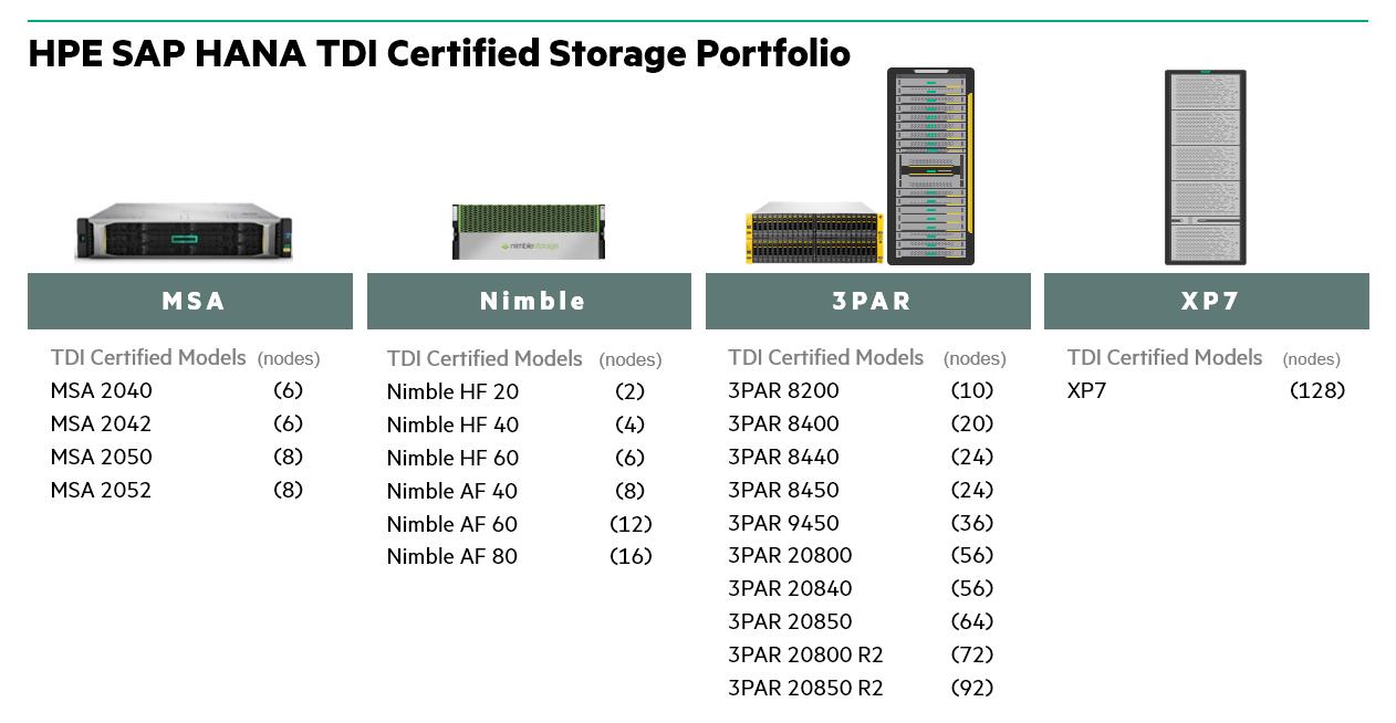 HPE SAPTDI Certified Storage.png