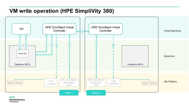 SimpliVity VM write.png