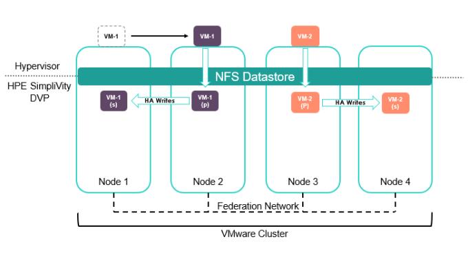 VM migration in SimpliVity cluster.png