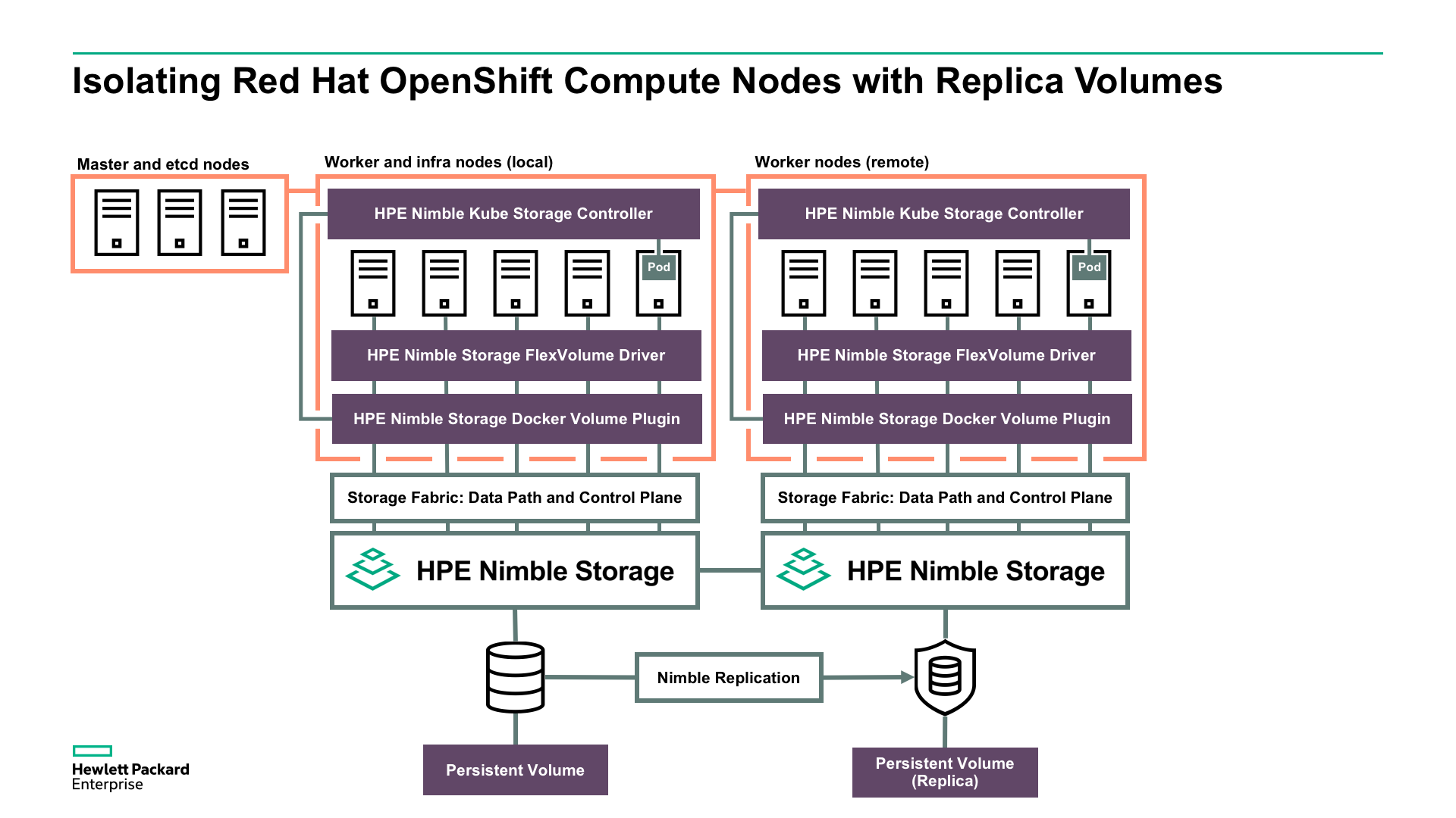 Red Hat OpenShift Nodes with HPE Nimble Storage replica volumes