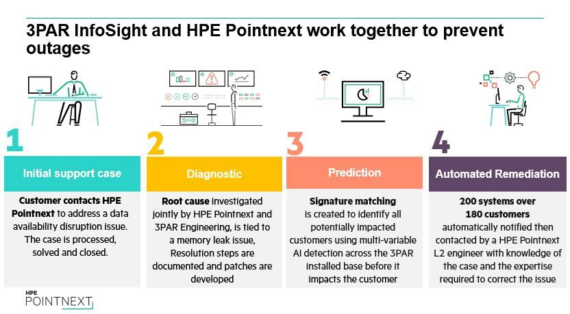 3PAR Infosight and HPE Pointnext.JPG