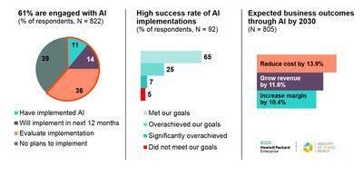 key-results_survey-industrial-ai_hpe-iotw.jpg
