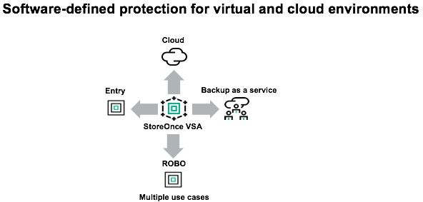 Software-defined data protecction for cloud 4x.jpg