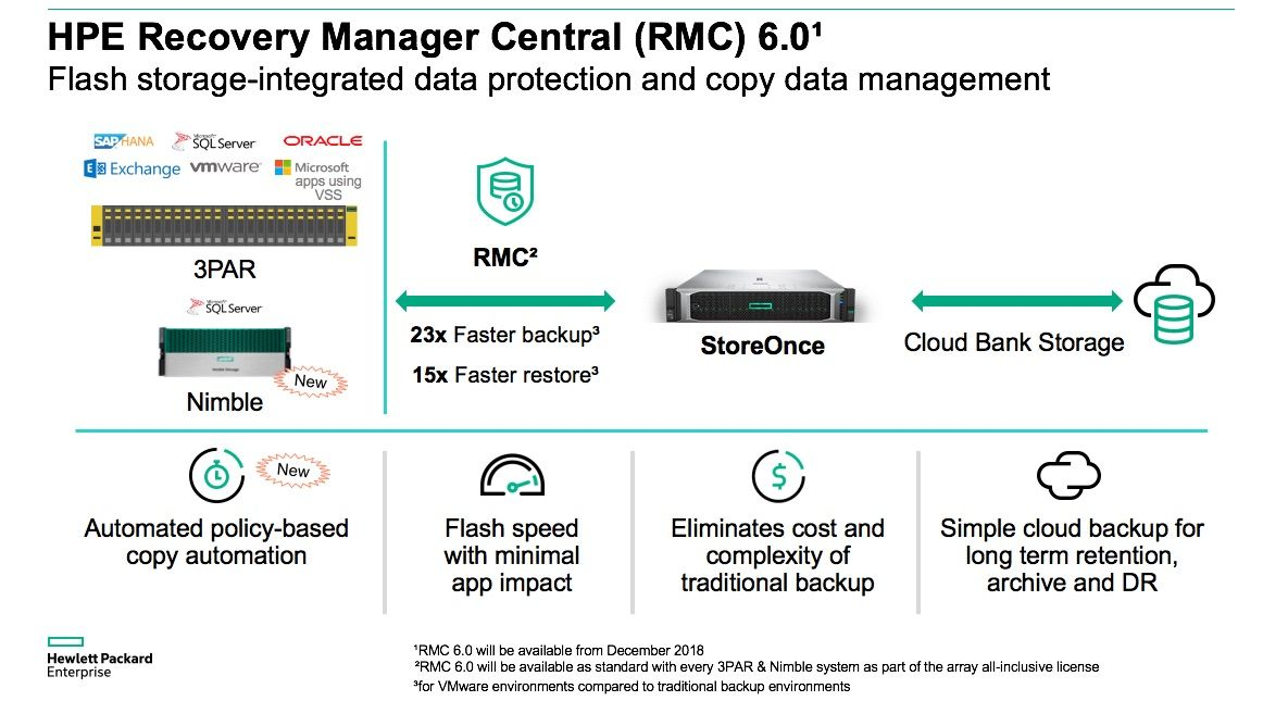HPE RMC 6 0: Storage-integrated data protection and copy