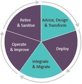 LES PCS services cycle.jpg