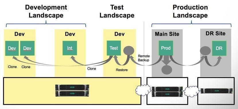 HPE SimpliVity certified for SAP HANA.jpg