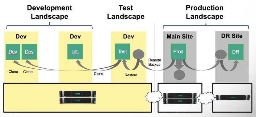 Built-in data protection with rapid remote backup, restore, cloning allows rapid provisioning of Dev/Test environments