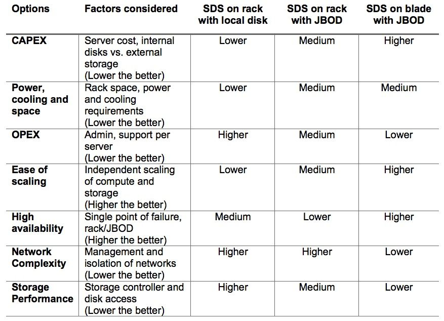 SSD storage options guidance table.jpg