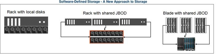 Software Defined Storage - Image 1.jpg