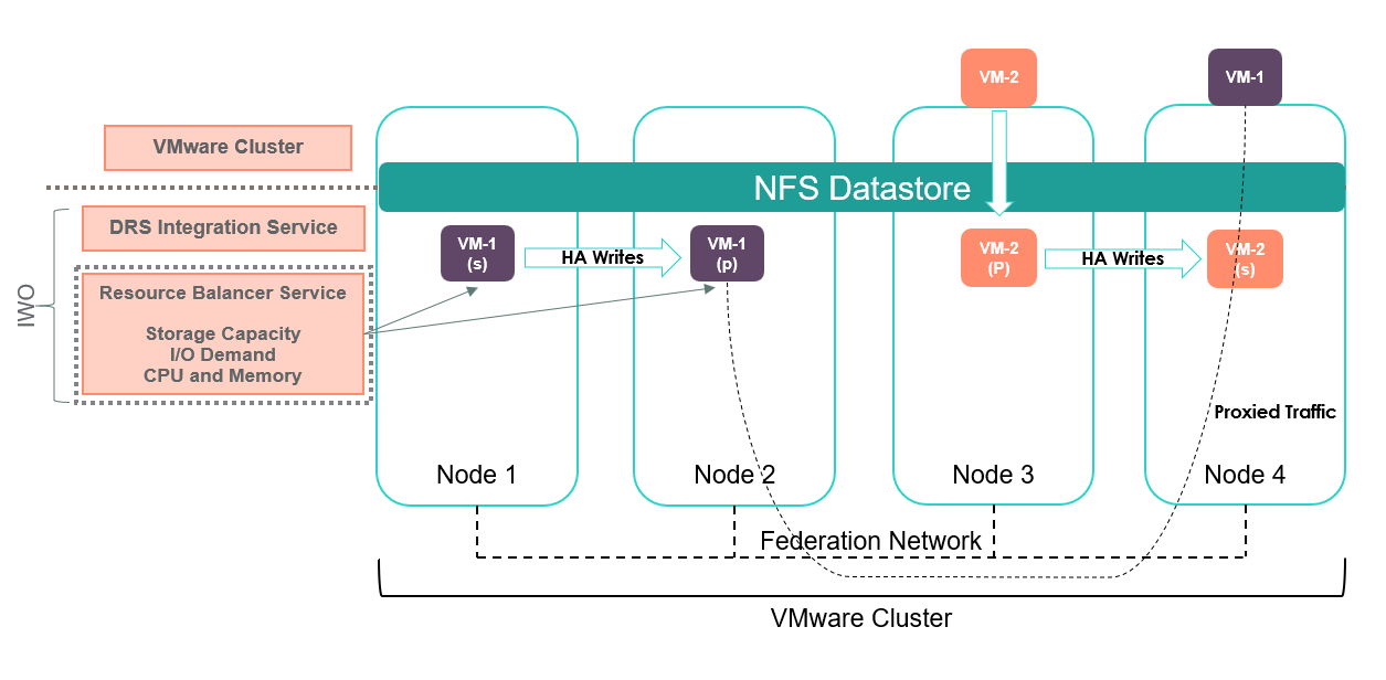 VM-1 and VM-2 have been placed on Nodes 1 & 2 and 3 & 4 respectively through the Resource Balancer Service.