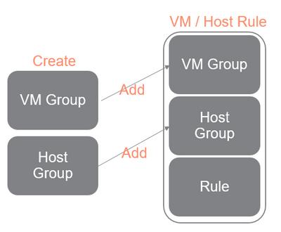 SimpliVity IWO F-3 - VM host rule.png